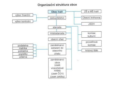 struktura Ivaň
